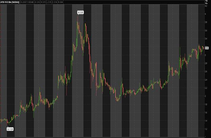 Biotech Penny Stocks to Watch Atossa Therapeutics Inc ATOS Stock chart