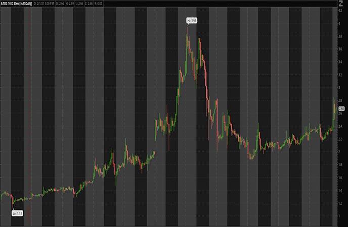 Biotech Penny Stocks to Watch Atossa Therapeutics Inc ATOS Stock