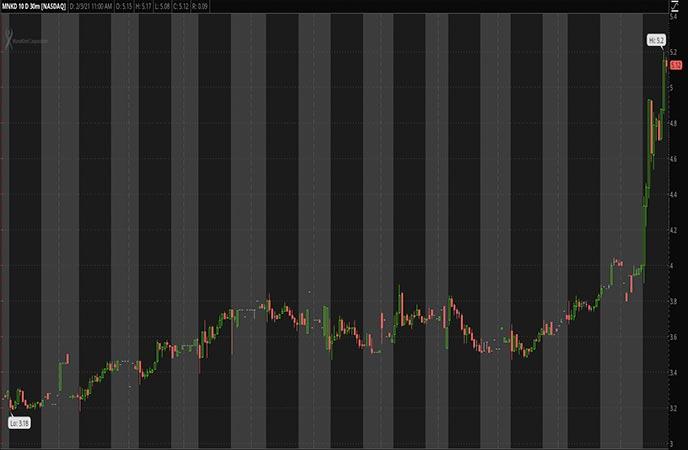 Biotech Penny Stocks to Watch MannKind Corp MNKD Stock Chart
