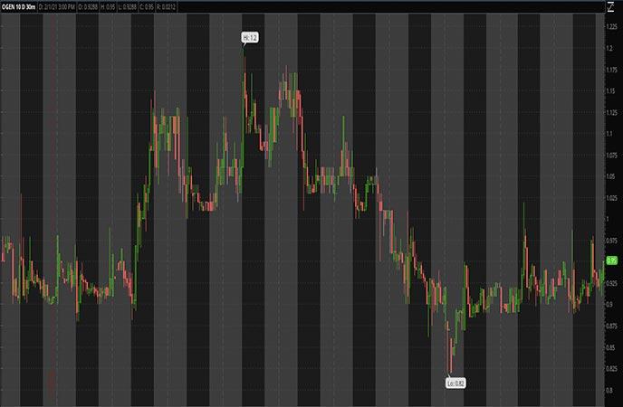 Biotech Penny Stocks to Watch Oragenics Inc OGEN Stock Chart
