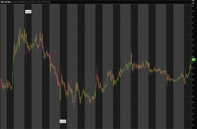 Biotech Penny Stocks to Watch Transenterix Inc TRXC Stock Chart