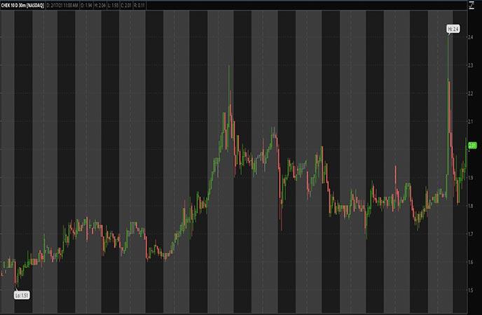 Biotech_Penny_Stocks_to_Watch_Check_Cap_Ltd_CHEK_Stock_Chart