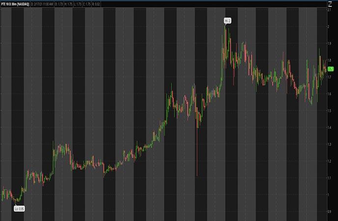 Biotech_Penny_Stocks_to_Watch_Polarityte_Inc_PTE_Stock_Chart