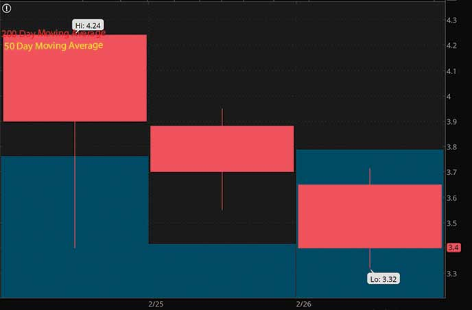 BriaCell Therapeutics Corp. BCTX stock chart