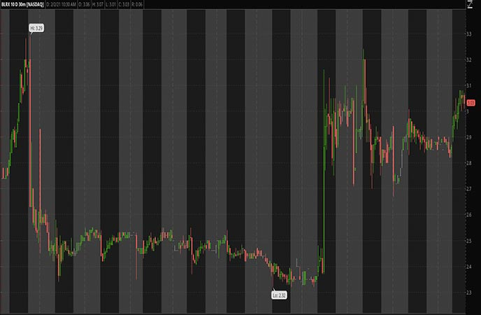 Penny Stocks to Watch BioLineRx ADR (BLRX Stock Chart)