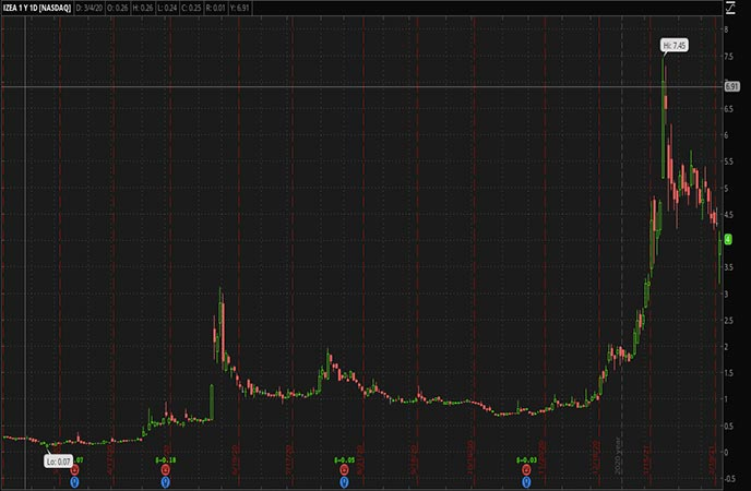 Penny Stocks to Watch IZEA Worldwide Inc. (IZEA Stock Chart)