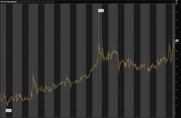 Penny_Stocks_to_Watch_Invivo_Therapeutics_Holdings_Corp_NVIV_Stock