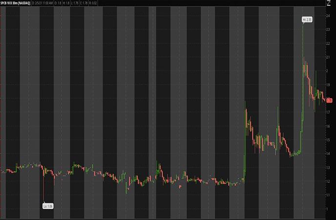 Penny_Stocks_to_Watch_SuperCom Ltd. (SPCB Stock Chart)