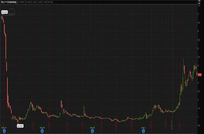 Penny Stocks to Watch Tellurian Inc. (TELL Stock Chart)
