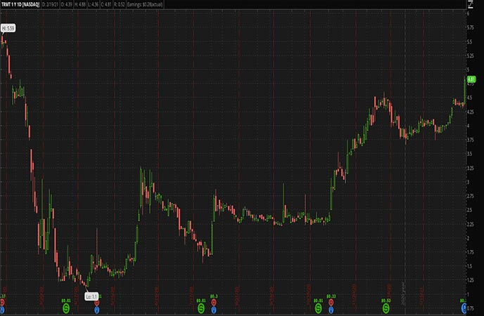 Penny Stocks to Watch Tremont Mortgage Trust TRMT Stock Chart