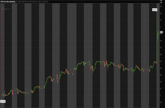 Penny_Stocks_to_Watch_Verastem Inc. (VSTM Stock Chart)