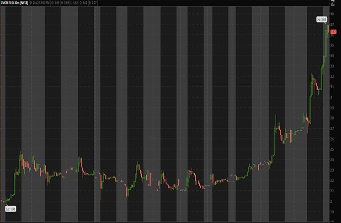 Tech_Penny_Stocks_to_Watch_Cheetah_Mobile_Inc_CMCM_Stock_Chart