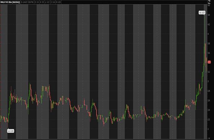 Tech_Penny_Stocks_to_Watch_Rewalk_Robotics_Ltd_RWLK_Stock_Chart
