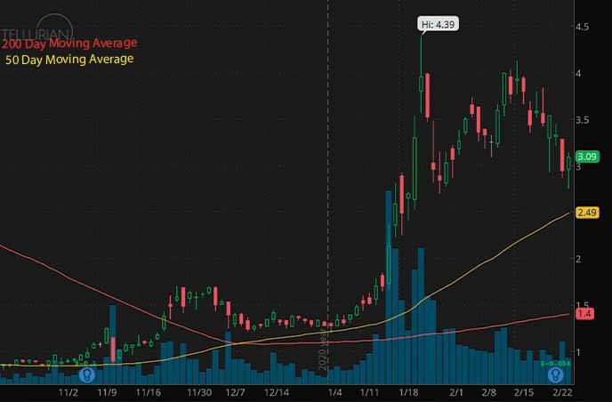 Tellurian Inc. TELL stock chart