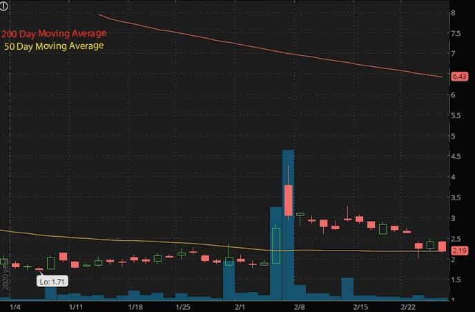 best penny stocks to buy Meten EdtechX Group Ltd. METX stock chart