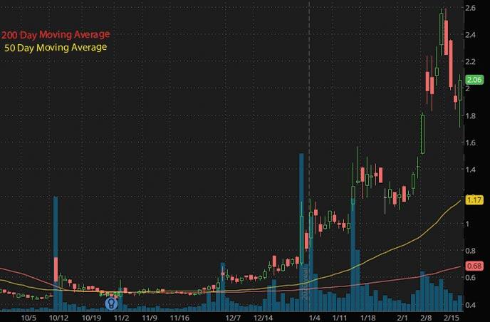 best penny stocks to buy Novan Inc. NOVN stock chart