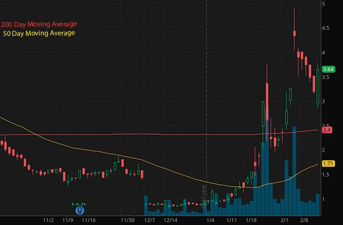 biotech penny stocks list Atossa Therapeutics Inc. ATOS stock chart