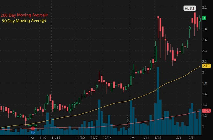 biotech penny stocks list Lineage Cell Therapeutics LCTX stock chart