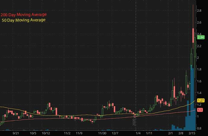 biotech penny stocks to watch Citius Pharmaceuticals Inc. CTXR stock chart