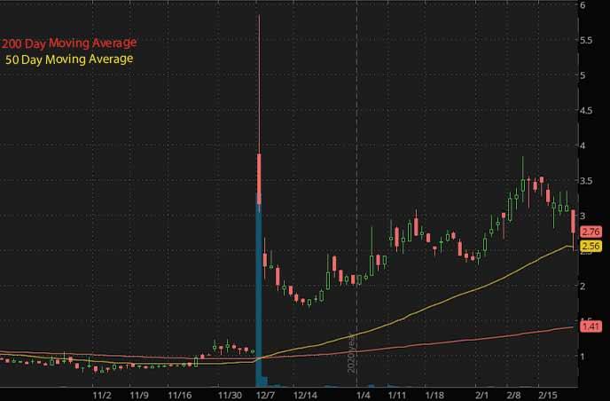 biotech penny stocks to watch Xenetic Biosciences Inc. XBIO stock chart