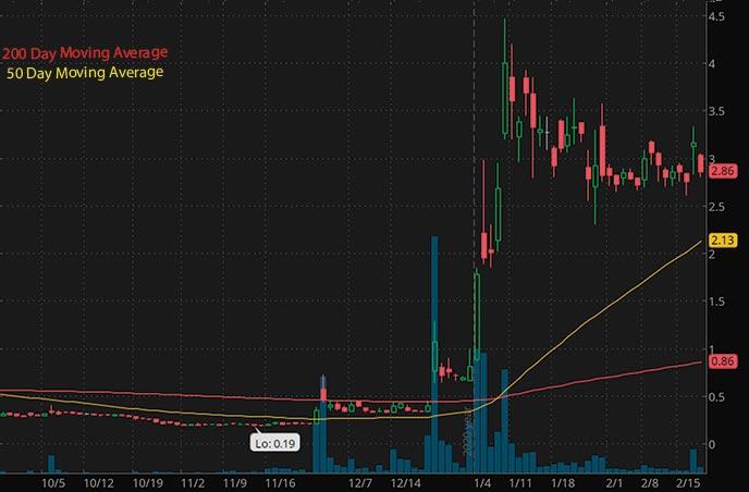 cheap penny stocks to watch Jaguar Health Inc. JAGX stock chart