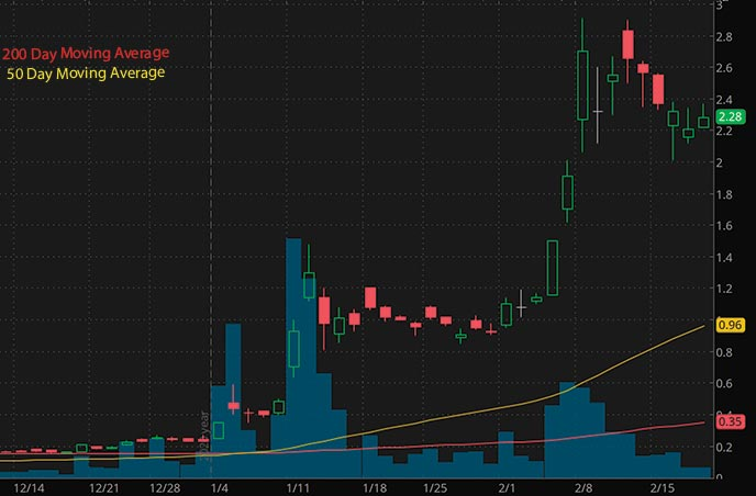 cheap penny stocks to watch Zomedica ZOM stock chart