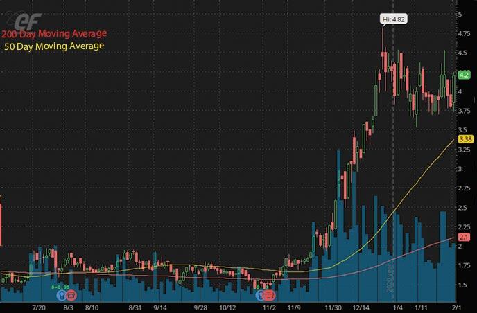 energy penny stocks to buy Energy Fuels Inc. UUUU stock chart