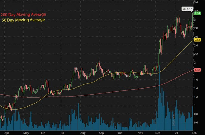 energy penny stocks to buy NexGen Energy Ltd NXE stock chart