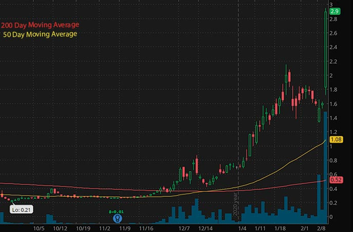 energy penny stocks to buy Torchlight Energy Resources TRCH stock chart