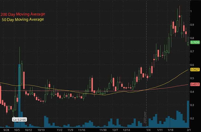 energy penny stocks to buy United States Antimony Corp. UAMY stock chart