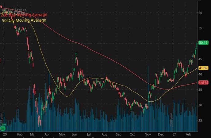 energy penny stocks to watch Energy ETF XLE chart