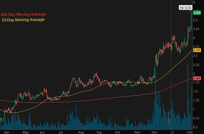 energy penny stocks to watch Nexgen Energy Ltd. NXE stock chart