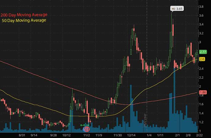 epicenter penny stocks to watch Drive Shack DS stock chart