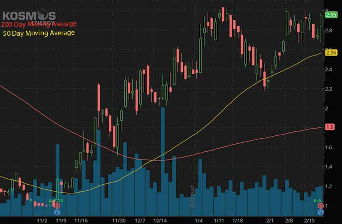 epicenter penny stocks to watch Kosmos Energy KOS stock chart