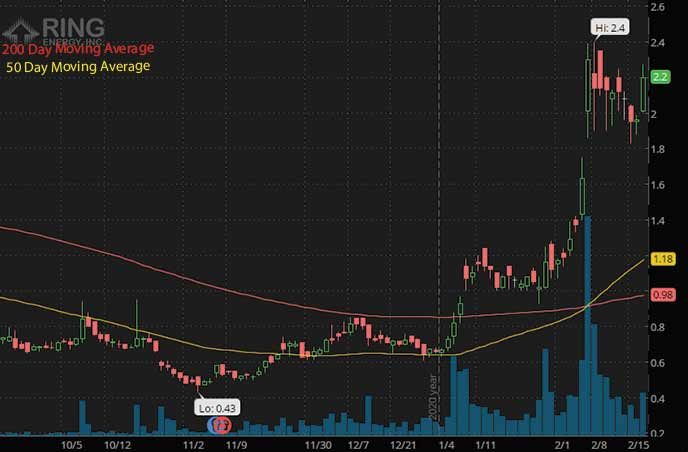 epicenter penny stocks to watch Ring Energy REI stock chart