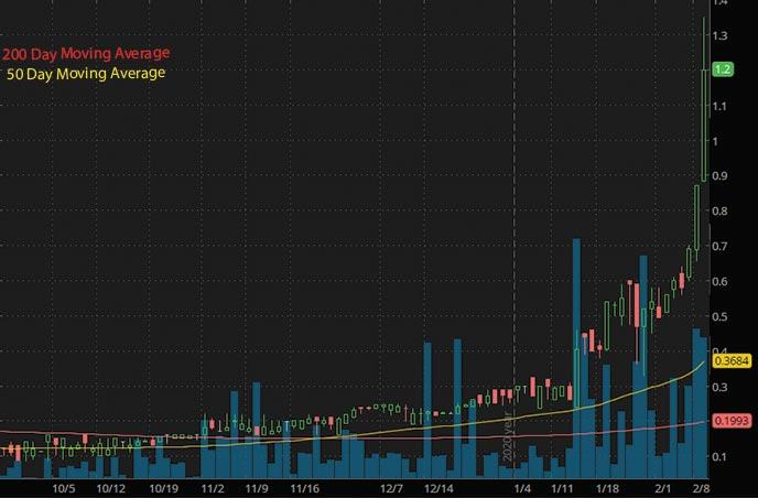 hot marijuana penny stocks to watch MJ Holdings Inc. MJNE stock chart