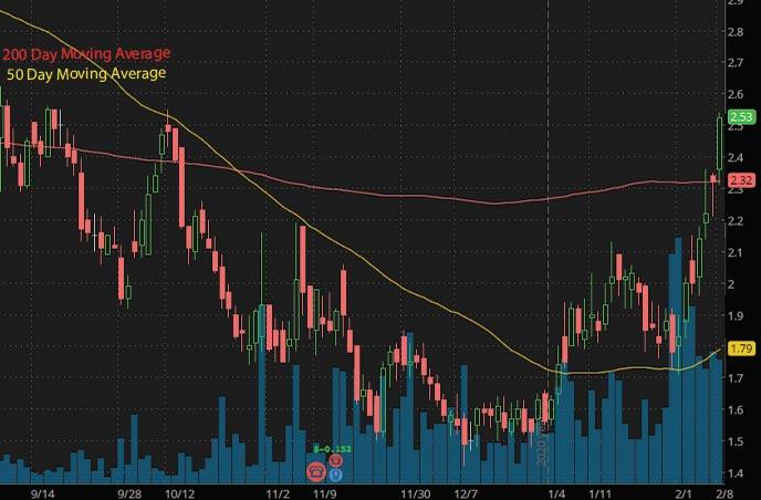 hot marijuana penny stocks to watch Neptune Wellness NEPT stock chart