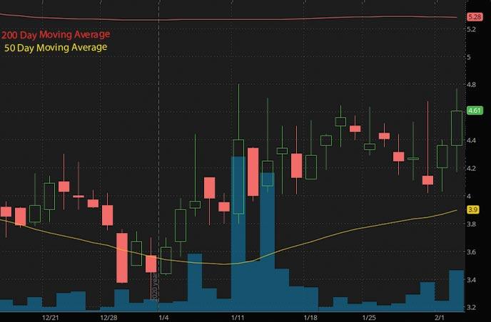 hot penny stocks to watch Intec Pharma NTEC stock chart