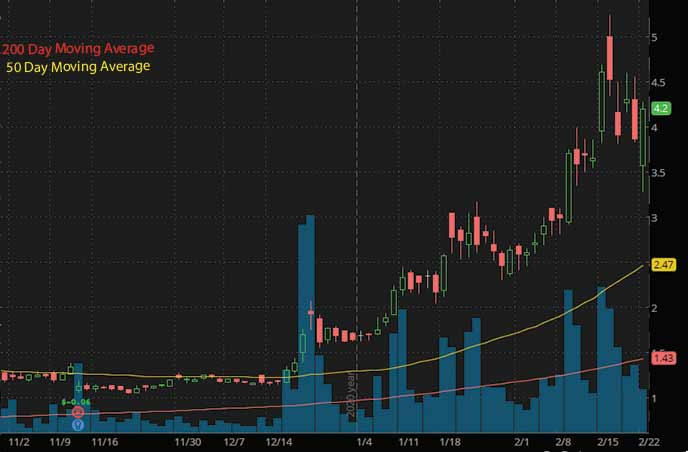 hot penny stocks to watch eMagin Corp. EMAN stock chart
