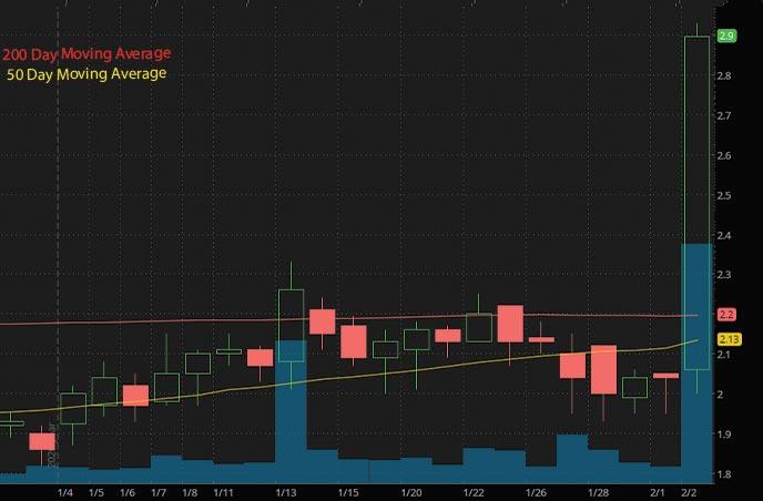 hot penny stocks to watch vTv Therapeutics Inc. VTVT stock chart