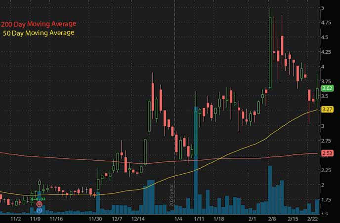 hot reddit penny stocks to watch Super League Gaming SLGG stock chart