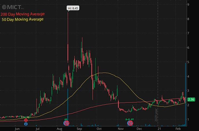 hot tech penny stocks to buy MICT Inc. MICT stock chart