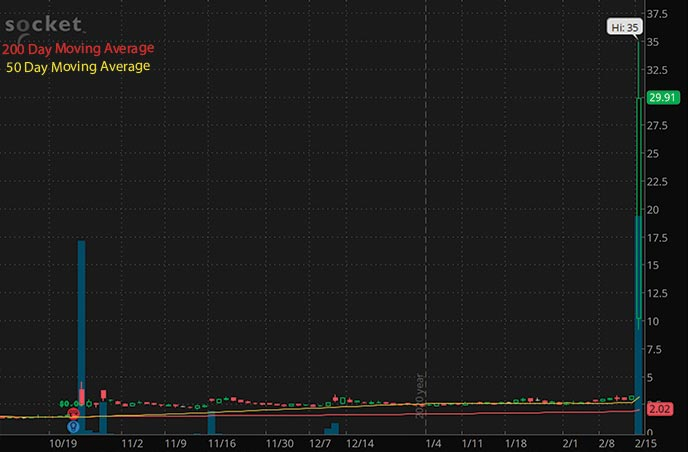 hot tech penny stocks to buy Socket Mobile SCKT stock chart