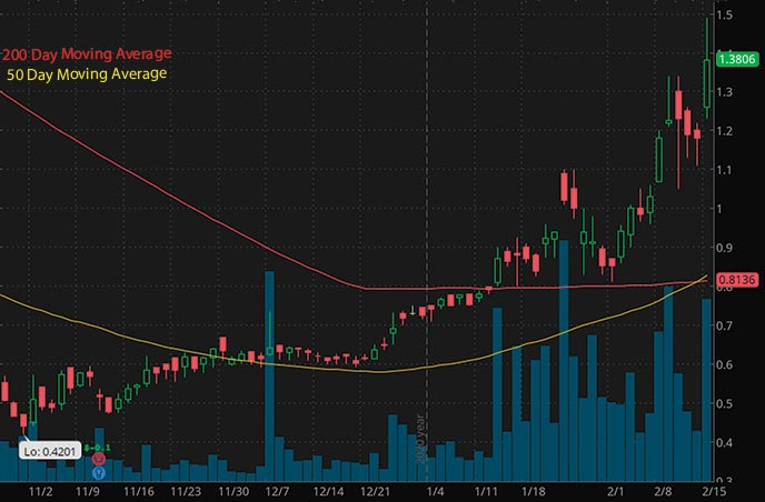 hot tech penny stocks to buy Sonim Technologies SONM stock chart