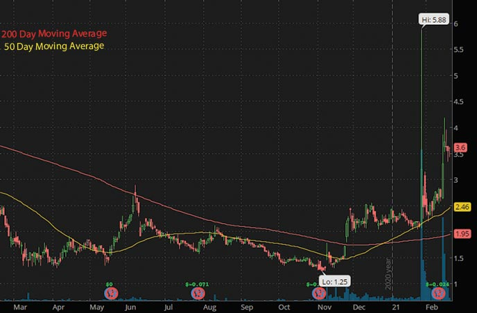 hotel stocks to buy Trivago TRVG stock chart