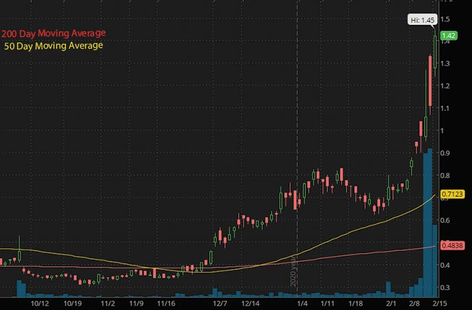 nuclear energy penny stocks to watch Denison Mines Corp. DNN stock chart