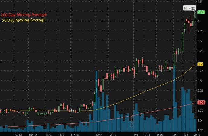 nuclear energy penny stocks to watch NexGen Energy Ltd. NXE stock chart