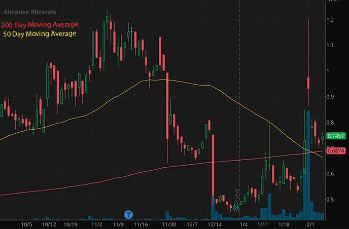 penny stocks on Robinhood to buy under 1 Almaden Minerals Ltd AAU stock chart