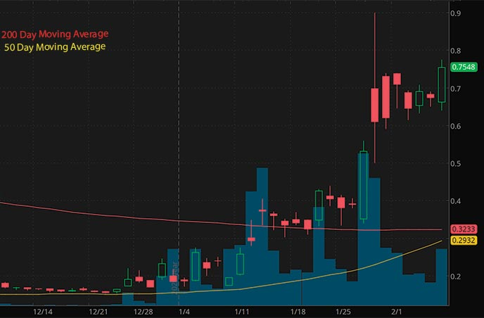 penny stocks on Robinhood to buy under 1 Castor Maritime Inc. CTRM stock chart