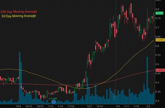 penny stocks on Robinhood to buy under 1 Denison Mines Corp DNN stock chart